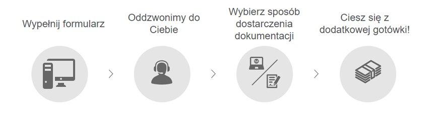 Zawarcie umowy online w Santander