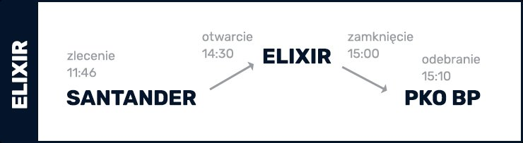 Sesje Elixir - Przykład